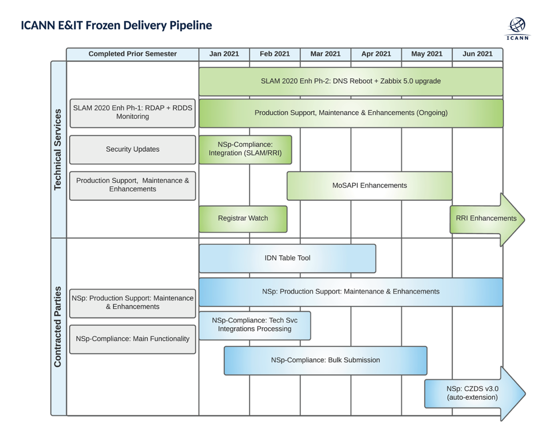 """A Peek into the ICANN Org Engineering """"Factory"""" and an Update on CZDS"""