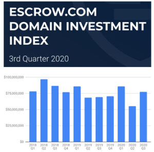 Latest Quarterly Report from Escrow.com Shows Strong Rebound in Aftermarket Domain Sales